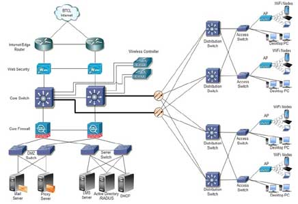 is is network design solutions pdf